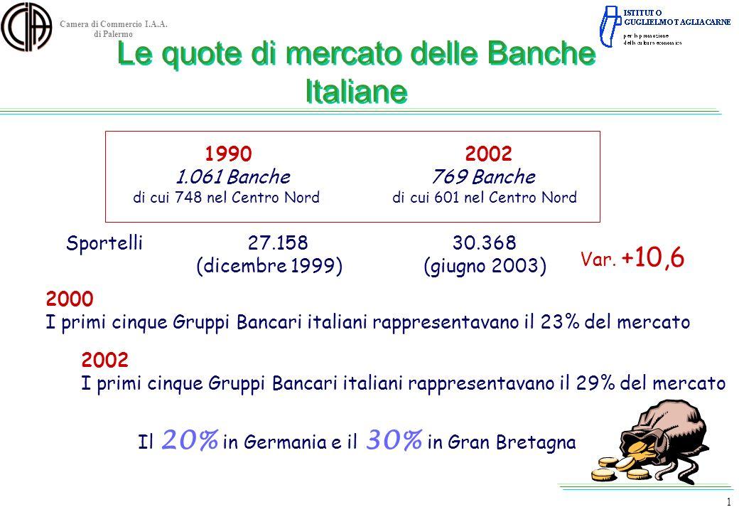 Camera di Commercio I.A.A. di Palermo Le quote di mercato delle Banche Italiane 19902002 1.061 Banche 769 Banche di cui 748 nel Centro Nord di cui 601