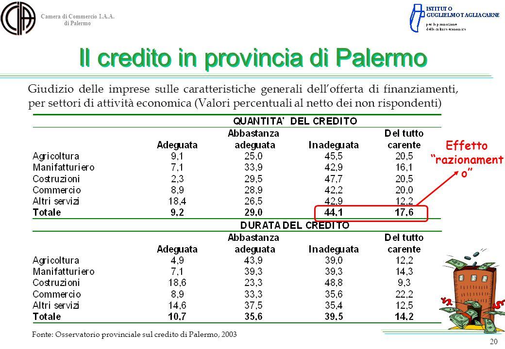 Camera di Commercio I.A.A. di Palermo Fonte: Osservatorio provinciale sul credito di Palermo, 2003 20 Giudizio delle imprese sulle caratteristiche gen