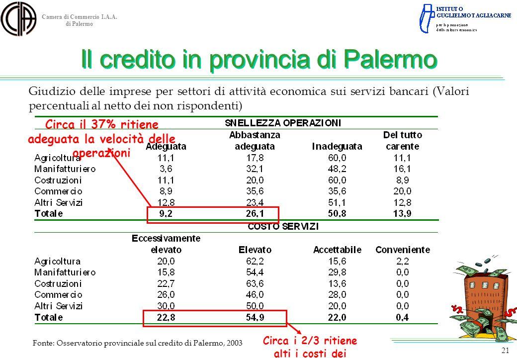 Camera di Commercio I.A.A. di Palermo Fonte: Osservatorio provinciale sul credito di Palermo, 2003 21 Giudizio delle imprese per settori di attività e