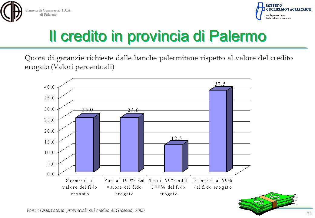 Camera di Commercio I.A.A. di Palermo Fonte: Osservatorio provinciale sul credito di Grosseto, 2003 24 Quota di garanzie richieste dalle banche palerm