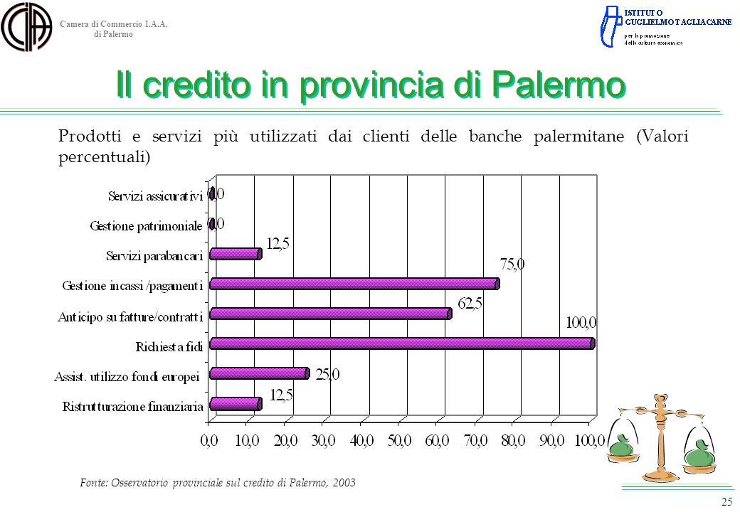 Camera di Commercio I.A.A. di Palermo Fonte: Osservatorio provinciale sul credito di Palermo, 2003 25 Prodotti e servizi più utilizzati dai clienti de