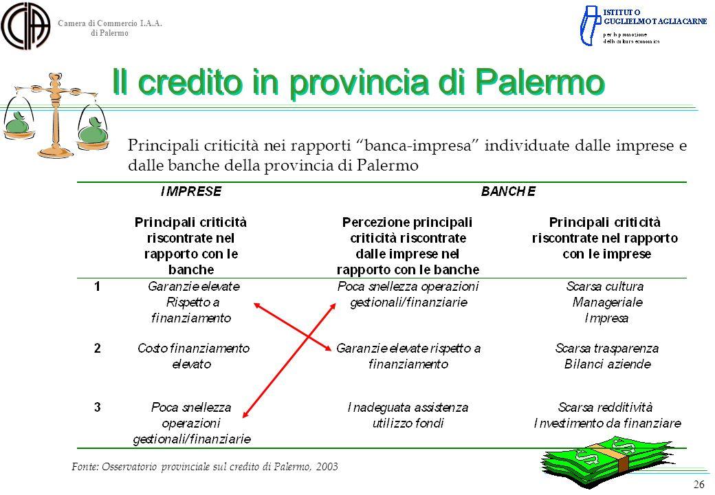 Camera di Commercio I.A.A. di Palermo Fonte: Osservatorio provinciale sul credito di Palermo, 2003 26 Principali criticità nei rapporti banca-impresa