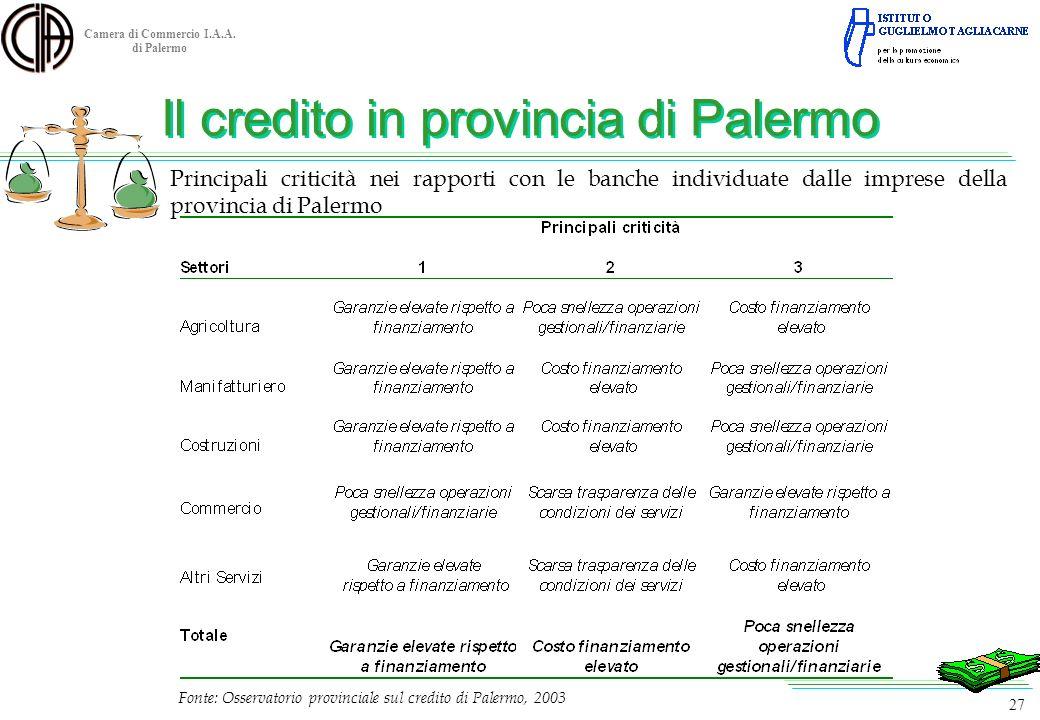 Camera di Commercio I.A.A. di Palermo Fonte: Osservatorio provinciale sul credito di Palermo, 2003 27 Principali criticità nei rapporti con le banche