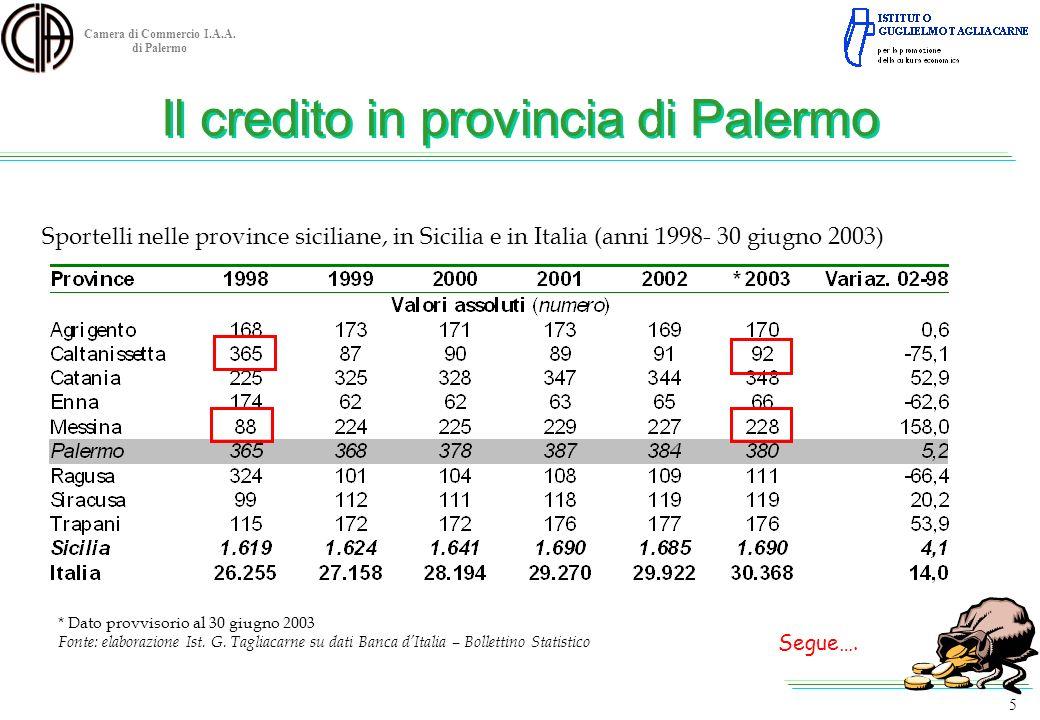 Camera di Commercio I.A.A. di Palermo 5 Sportelli nelle province siciliane, in Sicilia e in Italia (anni 1998- 30 giugno 2003) * Dato provvisorio al 3