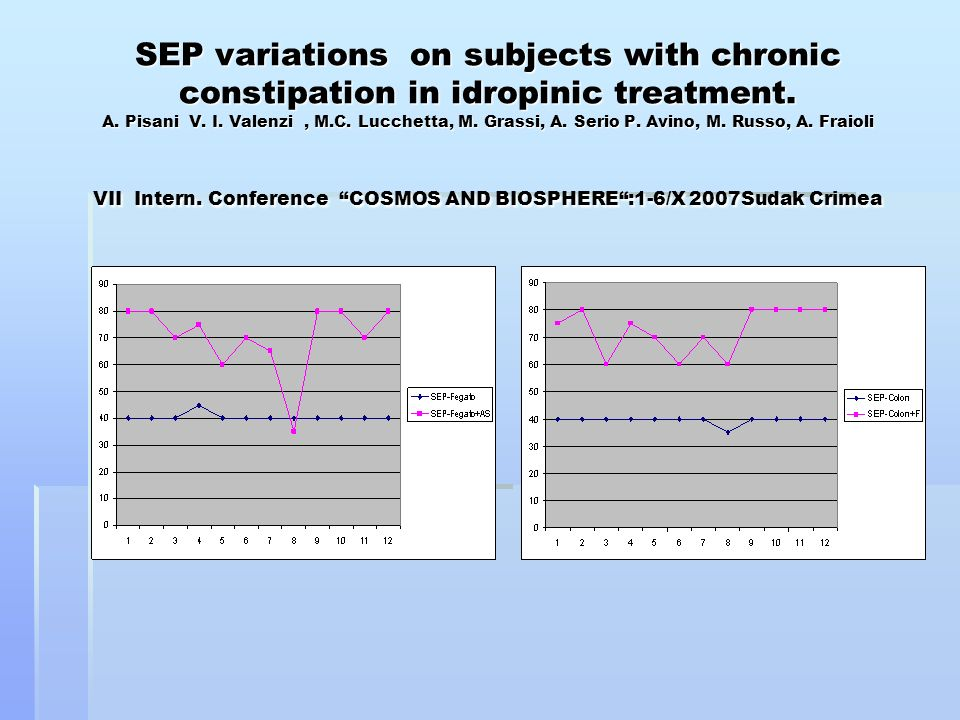SEP variations on subjects with chronic constipation in idropinic treatment. A. Pisani V. I. Valenzi, M.C. Lucchetta, M. Grassi, A. Serio P. Avino, M.