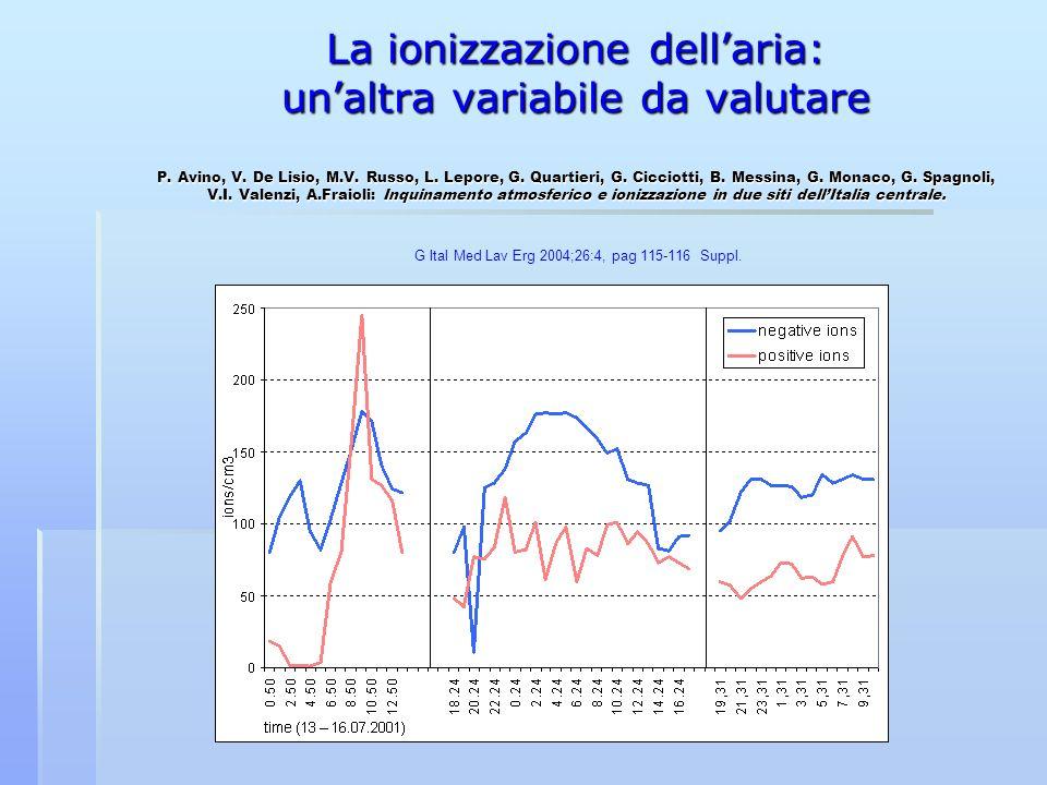 La ionizzazione dellaria: unaltra variabile da valutare P. Avino, V. De Lisio, M.V. Russo, L. Lepore, G. Quartieri, G. Cicciotti, B. Messina, G. Monac