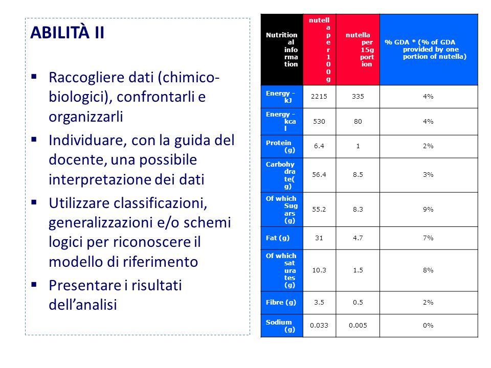 ABILITÀ II Raccogliere dati (chimico- biologici), confrontarli e organizzarli Individuare, con la guida del docente, una possibile interpretazione dei dati Utilizzare classificazioni, generalizzazioni e/o schemi logici per riconoscere il modello di riferimento Presentare i risultati dellanalisi Nutrition al info rma tion nutell a p e r 1 0 0 g nutella per 15g port ion % GDA * (% of GDA provided by one portion of nutella) Energy - kJ 22153354% Energy - kca l 530804% Protein (g) 6.412% Carbohy dra te( g) 56.48.53% Of which Sug ars (g) 55.28.39% Fat (g)314.77% Of which sat ura tes (g) 10.31.58% Fibre (g)3.50.52% Sodium (g) 0.0330.0050%