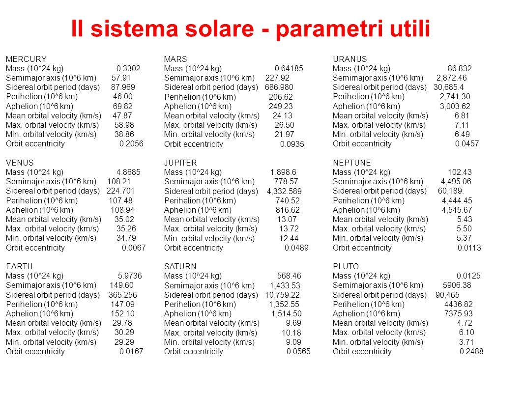 Il sistema solare - parametri utili MERCURY Mass (10^24 kg) 0.3302 Semimajor axis (10^6 km) 57.91 Sidereal orbit period (days) 87.969 Perihelion (10^6
