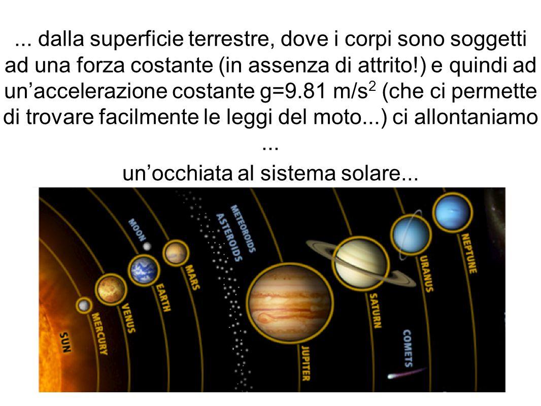 ... dalla superficie terrestre, dove i corpi sono soggetti ad una forza costante (in assenza di attrito!) e quindi ad unaccelerazione costante g=9.81