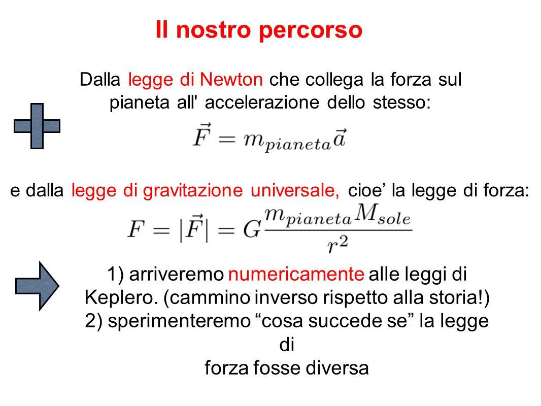 Cosi e implementato in MotoPianeta.java: // Integra numericamente l equazione del moto (Verlet) for (int i=0;i<niter-1;i++) { pos_x[i+1] = pos_x[i] + vel_x[i]*dt + 0.5*acc_x[i]*dt*dt; pos_y[i+1] = pos_y[i] + vel_y[i]*dt + 0.5*acc_y[i]*dt*dt; r = Math.sqrt(pos_x[i+1]*pos_x[i+1]+pos_y[i+1]*pos_y[i+1]); acc_x[i+1] = -G*massaSole*pos_x[i+1]/Math.pow(r,3); acc_y[i+1] = -G*massaSole*pos_y[i+1]/Math.pow(r,3); vel_x[i+1] = vel_x[i] + 0.5*(acc_x[i]+acc_x[i+1])*dt; vel_y[i+1] = vel_y[i] + 0.5*(acc_y[i]+acc_y[i+1])*dt; }