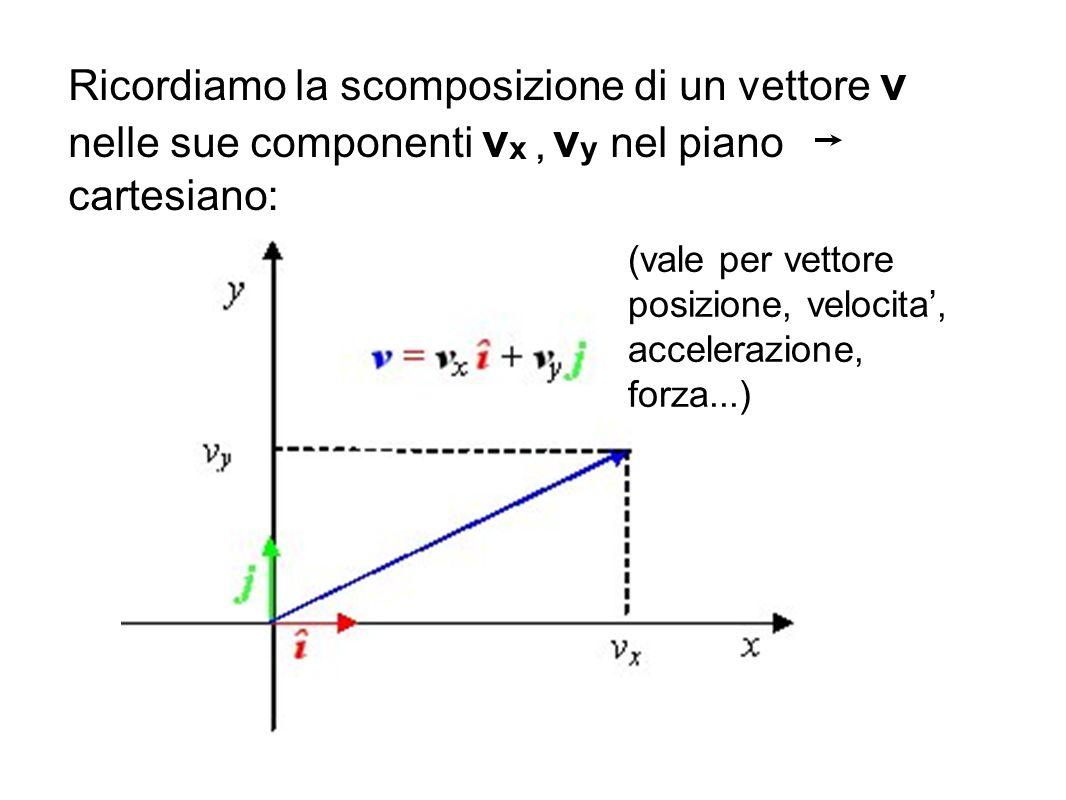 Ricordiamo la scomposizione di un vettore v nelle sue componenti v x, v y nel piano cartesiano: (vale per vettore posizione, velocita, accelerazione,
