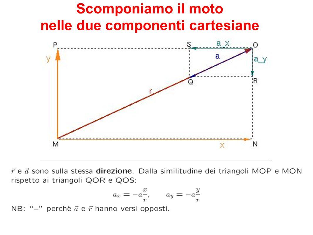 Scomponiamo il moto nelle due componenti cartesiane