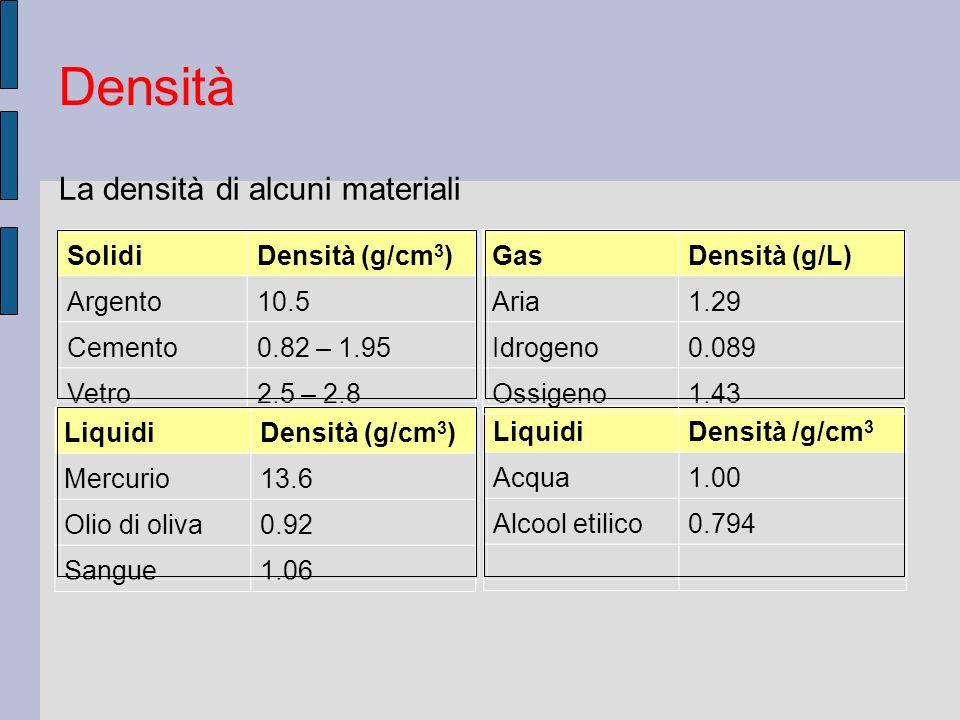SolidiDensità (g/cm 3 ) Argento10.5 Cemento0.82 – 1.95 Vetro2.5 – 2.8 LiquidiDensità /g/cm 3 Acqua1.00 Alcool etilico0.794 GasDensità (g/L) Aria1.29 I