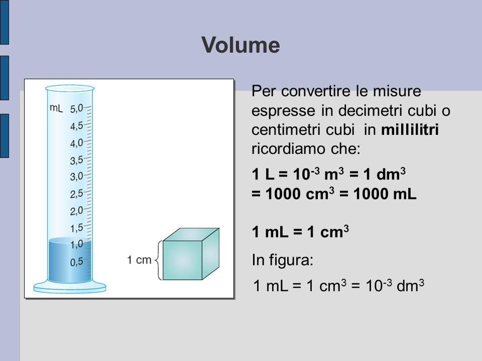 1 L = 10 -3 m 3 = 1 dm 3 = 1000 cm 3 = 1000 mL 1 mL = 1 cm 3 1 mL = 1 cm 3 = 10 -3 dm 3 Per convertire le misure espresse in decimetri cubi o centimet