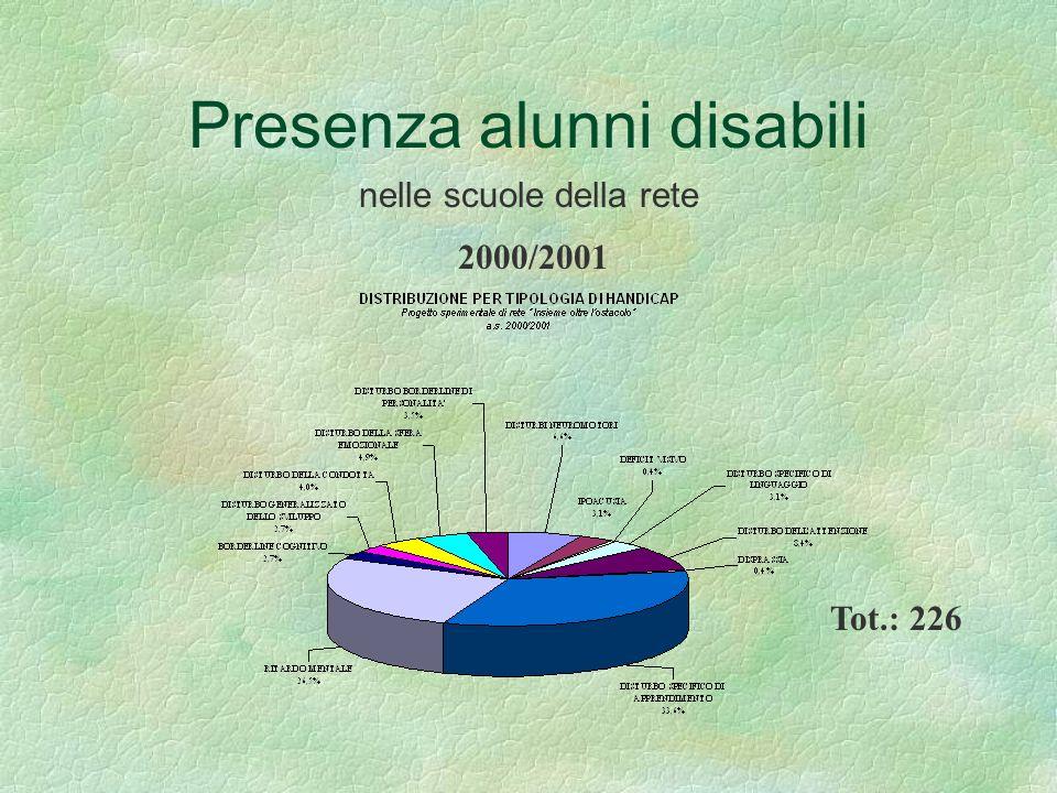 Presenza alunni disabili nelle scuole della rete Tot.: 226 2000/2001