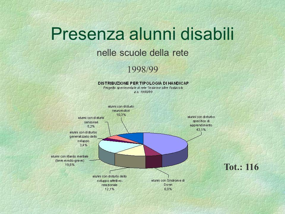 Presenza alunni disabili nelle scuole della rete Tot.: 116 1998/99