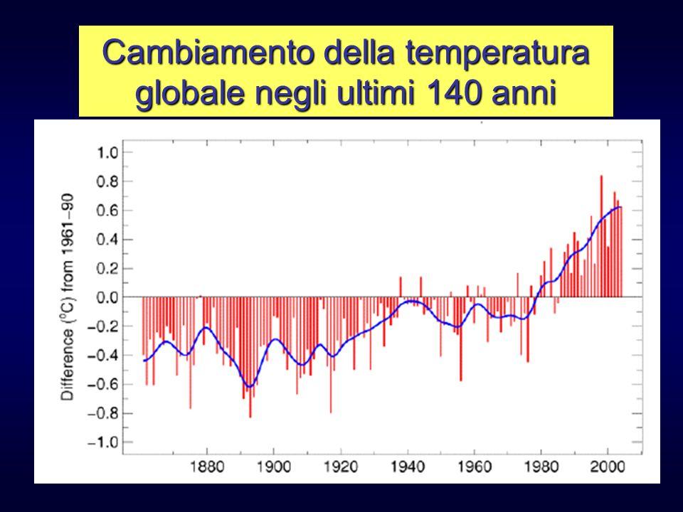 Cambiamento della temperatura globale negli ultimi 140 anni