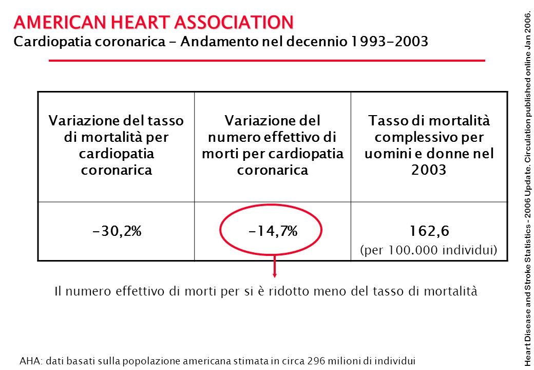 Heart Disease and Stroke Statistics - 2006 Update. Circulation published online Jan 2006. AMERICAN HEART ASSOCIATION Cardiopatia coronarica - Andament