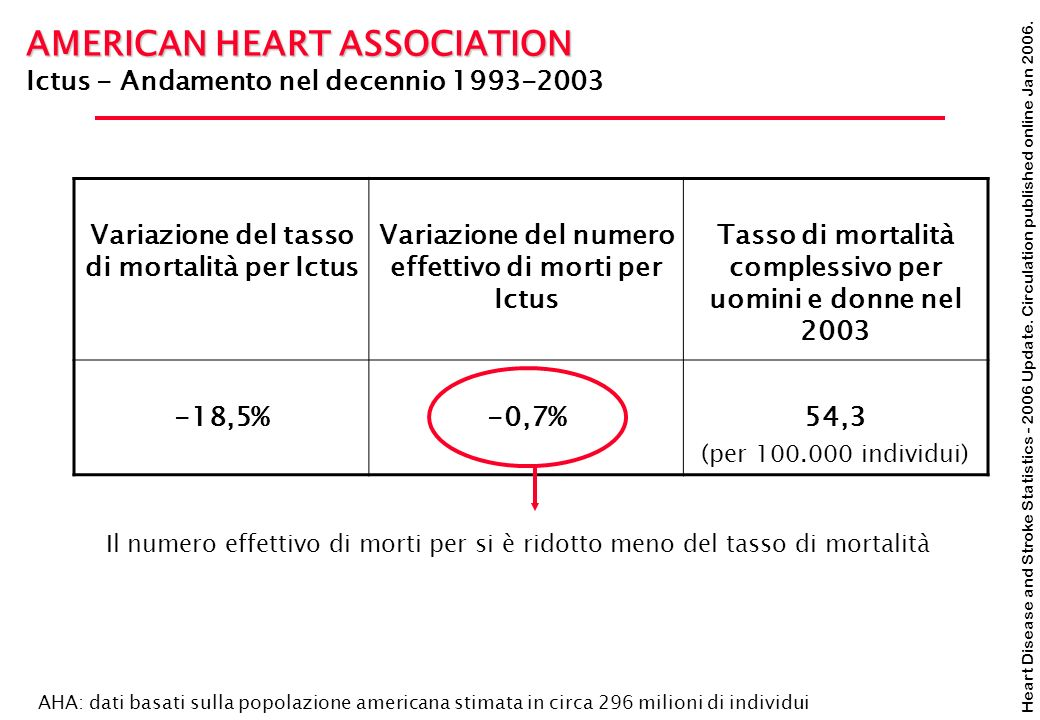 Heart Disease and Stroke Statistics - 2006 Update. Circulation published online Jan 2006. AMERICAN HEART ASSOCIATION Ictus - Andamento nel decennio 19