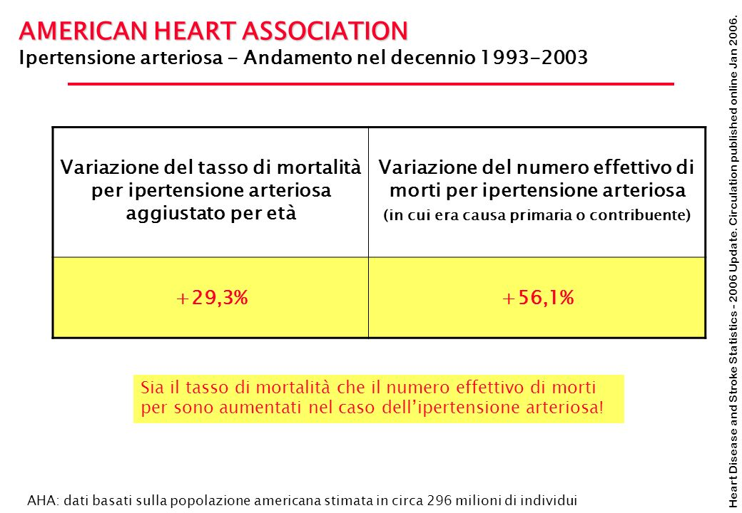 Heart Disease and Stroke Statistics - 2006 Update. Circulation published online Jan 2006. AMERICAN HEART ASSOCIATION Ipertensione arteriosa - Andament