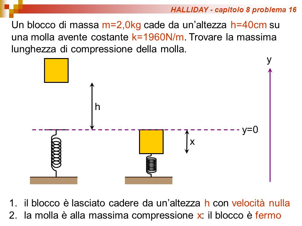 HALLIDAY - capitolo 8 problema 16 Un blocco di massa m=2,0kg cade da unaltezza h=40cm su una molla avente costante k=1960N/m.
