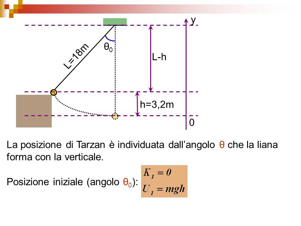 θ0θ0 L=18m h=3,2m La posizione di Tarzan è individuata dallangolo θ che la liana forma con la verticale.