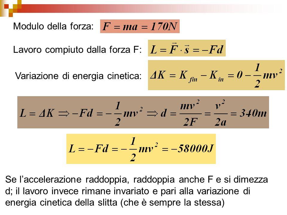 Modulo della forza: Lavoro compiuto dalla forza F: Variazione di energia cinetica: Se laccelerazione raddoppia, raddoppia anche F e si dimezza d; il lavoro invece rimane invariato e pari alla variazione di energia cinetica della slitta (che è sempre la stessa)