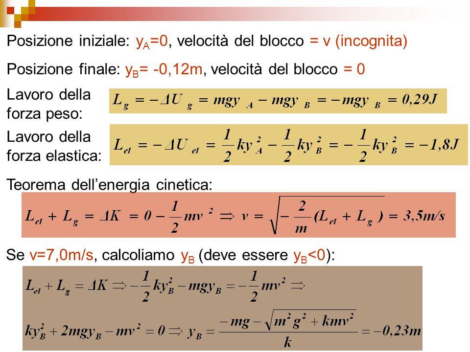Lavoro della forza peso: Lavoro della forza elastica: Teorema dellenergia cinetica: Posizione iniziale: y A =0, velocità del blocco = v (incognita) Posizione finale: y B = -0,12m, velocità del blocco = 0 Se v=7,0m/s, calcoliamo y B (deve essere y B <0):