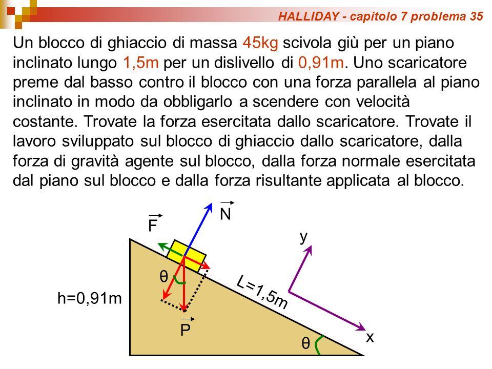 HALLIDAY - capitolo 7 problema 35 Un blocco di ghiaccio di massa 45kg scivola giù per un piano inclinato lungo 1,5m per un dislivello di 0,91m.