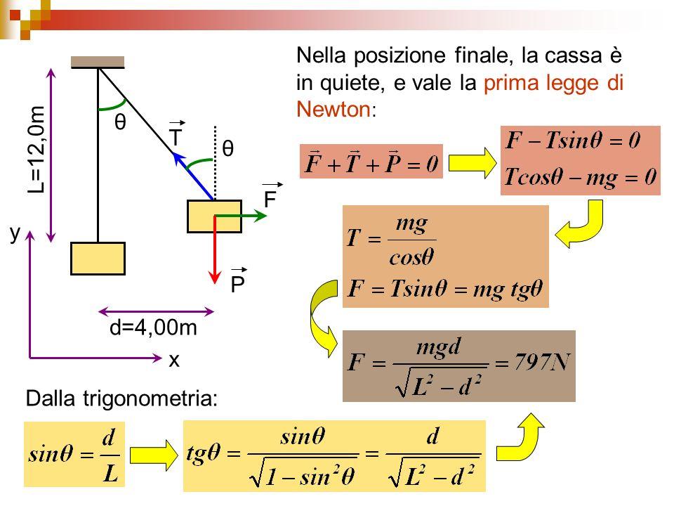 L=12,0m d=4,00m F Nella posizione finale, la cassa è in quiete, e vale la prima legge di Newton : P T θ θ x y Dalla trigonometria: