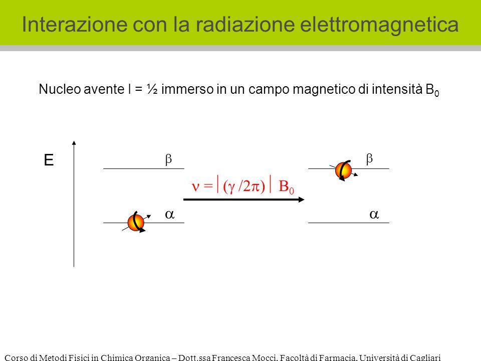 Corso di Metodi Fisici in Chimica Organica – Dott.ssa Francesca Mocci, Facoltà di Farmacia, Università di Cagliari Nucleo avente I = ½ immerso in un campo magnetico di intensità B 0 = ( /2 ) B 0 E Interazione con la radiazione elettromagnetica