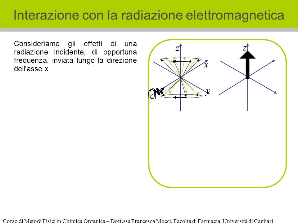 Corso di Metodi Fisici in Chimica Organica – Dott.ssa Francesca Mocci, Facoltà di Farmacia, Università di Cagliari Interazione con la radiazione elettromagnetica z x y z Consideriamo gli effetti di una radiazione incidente, di opportuna frequenza, inviata lungo la direzione dell asse x