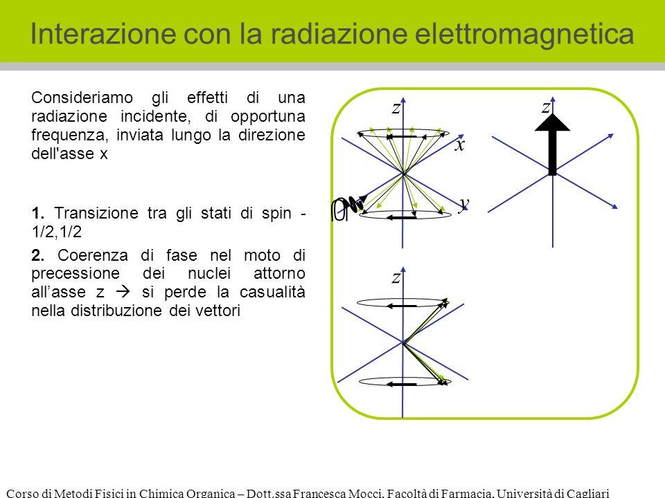 Corso di Metodi Fisici in Chimica Organica – Dott.ssa Francesca Mocci, Facoltà di Farmacia, Università di Cagliari Interazione con la radiazione elettromagnetica z 1.