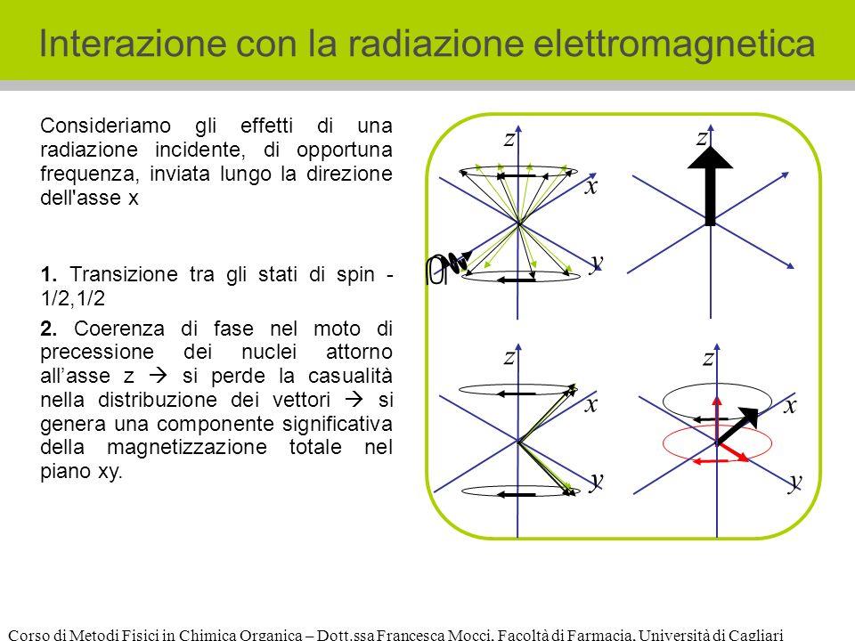 Corso di Metodi Fisici in Chimica Organica – Dott.ssa Francesca Mocci, Facoltà di Farmacia, Università di Cagliari Interazione con la radiazione elettromagnetica z x y 1.