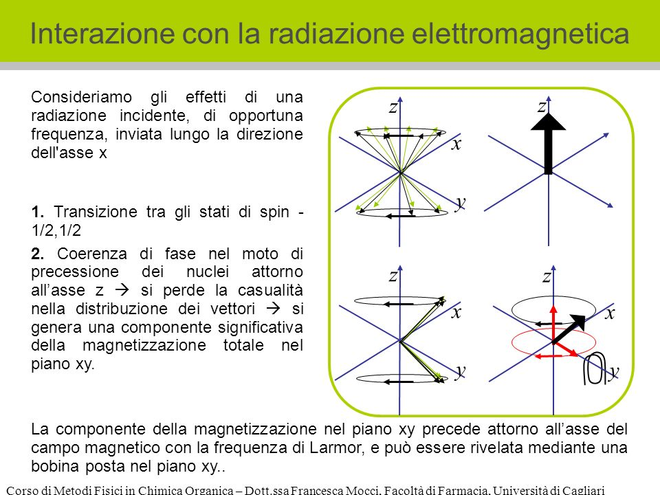 Corso di Metodi Fisici in Chimica Organica – Dott.ssa Francesca Mocci, Facoltà di Farmacia, Università di Cagliari Interazione con la radiazione elettromagnetica z x y z z x y z x y 1.