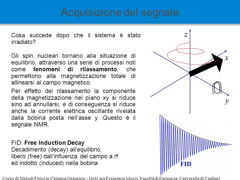 Corso di Metodi Fisici in Chimica Organica – Dott.ssa Francesca Mocci, Facoltà di Farmacia, Università di Cagliari z x y Cosa succede dopo che il sist