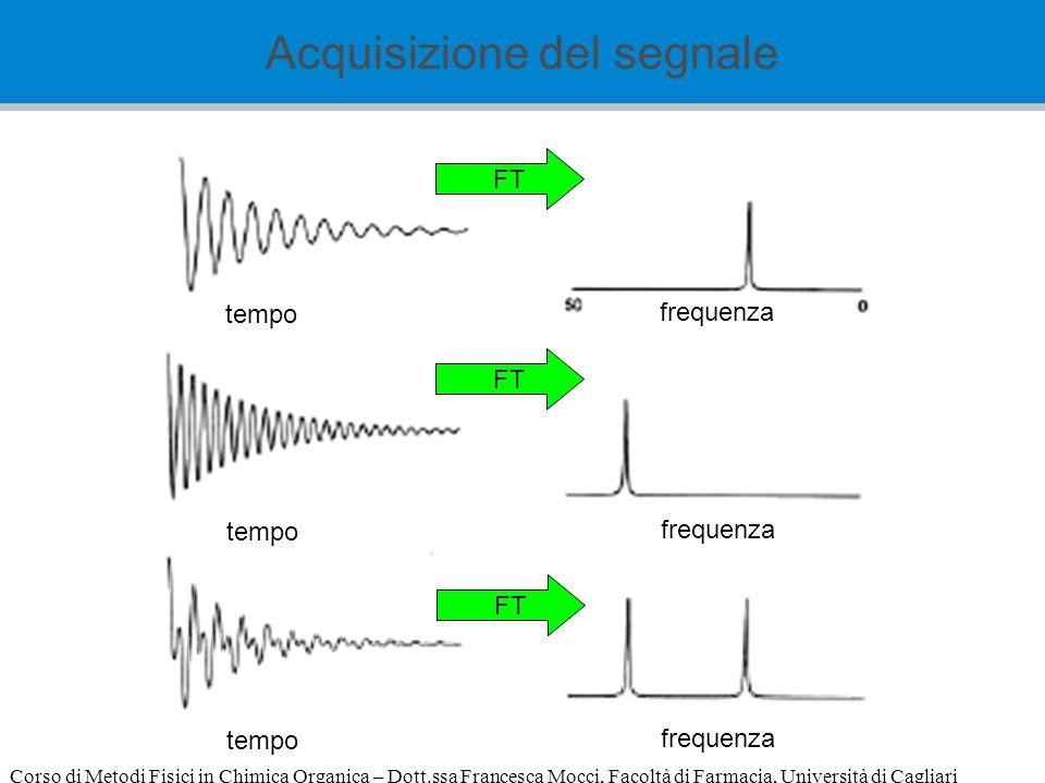Corso di Metodi Fisici in Chimica Organica – Dott.ssa Francesca Mocci, Facoltà di Farmacia, Università di Cagliari FT tempo frequenza tempo frequenza FT tempo frequenza Acquisizione del segnale