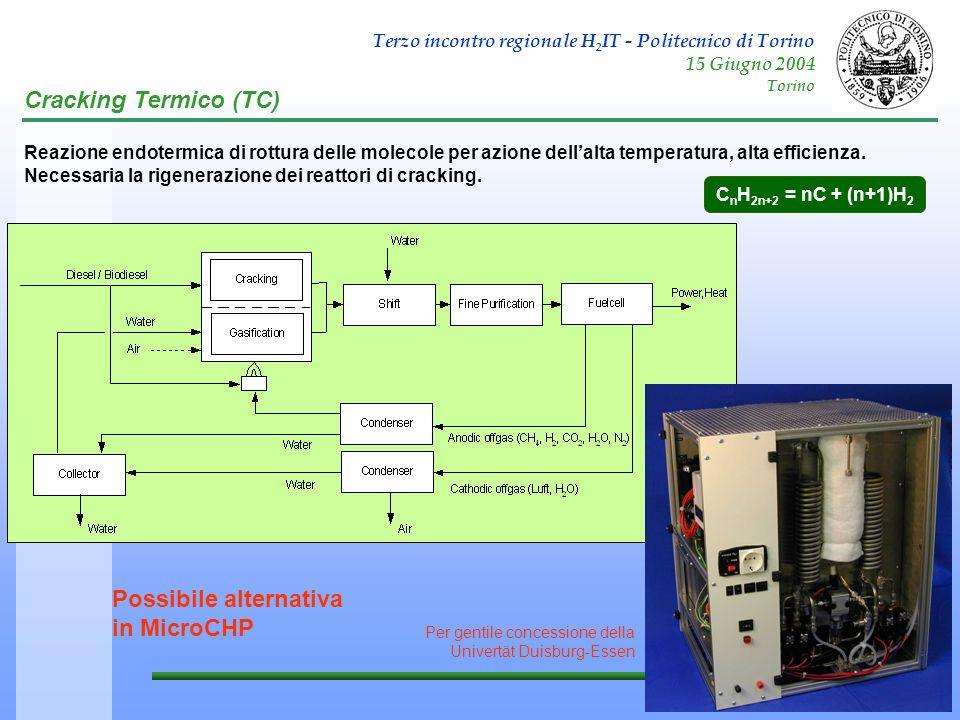 Terzo incontro regionale H 2 IT - Politecnico di Torino 15 Giugno 2004 Torino Cracking Termico (TC) C n H 2n+2 = nC + (n+1)H 2 Reazione endotermica di