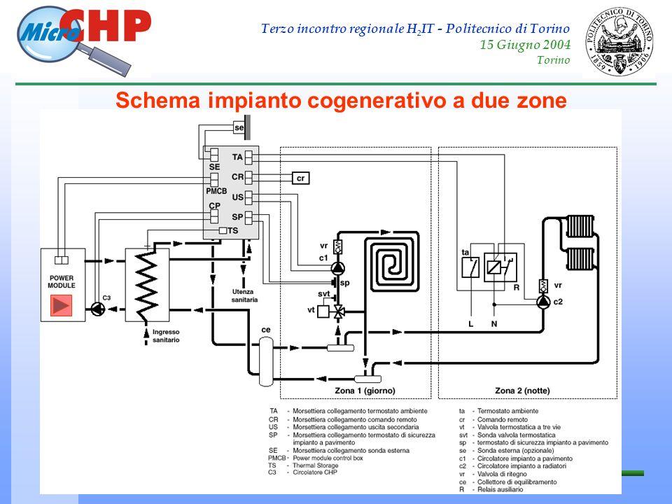 Terzo incontro regionale H 2 IT - Politecnico di Torino 15 Giugno 2004 Torino MICRO-CHP Schema impianto cogenerativo a due zone
