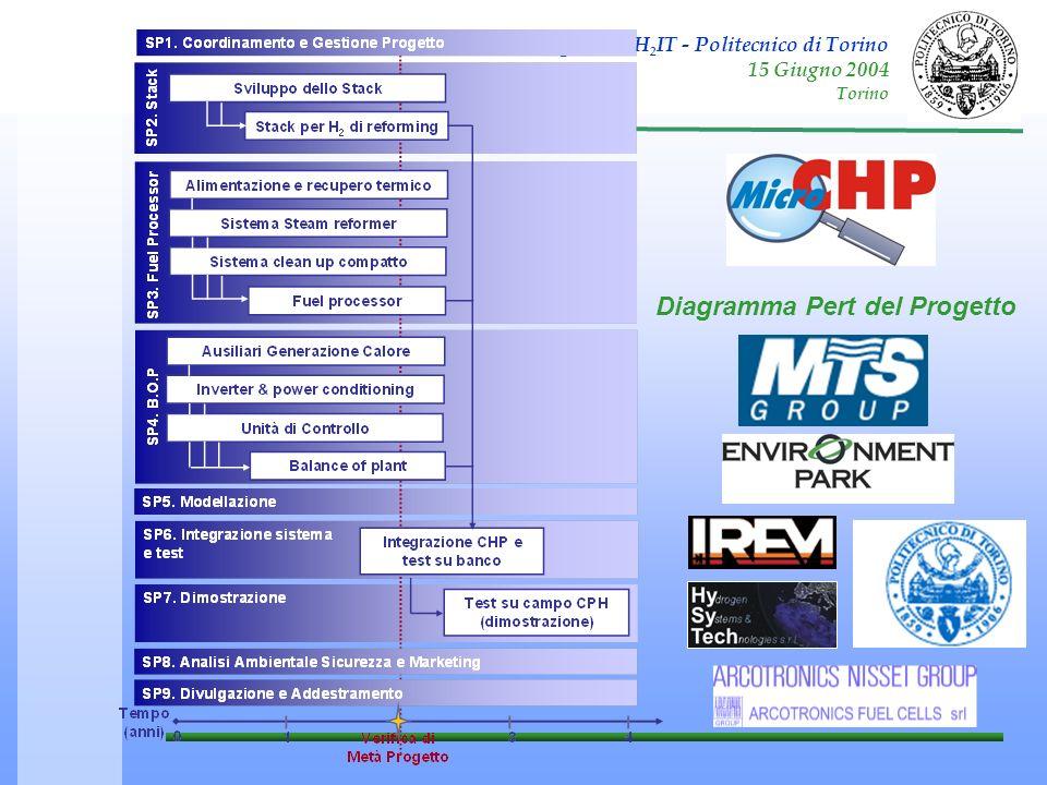 Terzo incontro regionale H 2 IT - Politecnico di Torino 15 Giugno 2004 Torino Diagramma Pert del Progetto