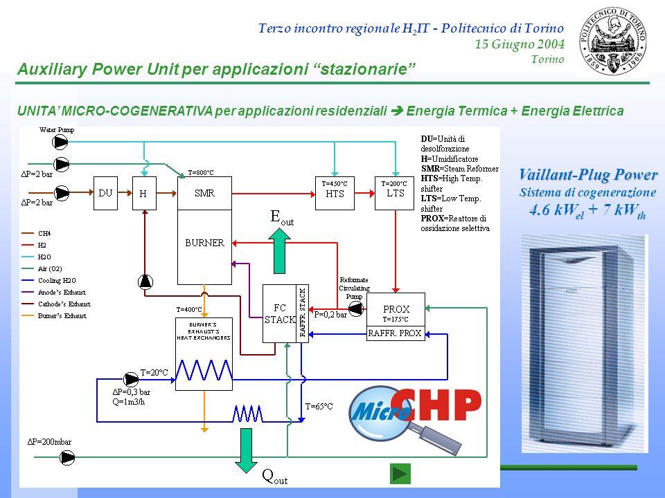 Terzo incontro regionale H 2 IT - Politecnico di Torino 15 Giugno 2004 Torino Vaillant-Plug Power Sistema di cogenerazione 4.6 kW el + 7 kW th Auxilia