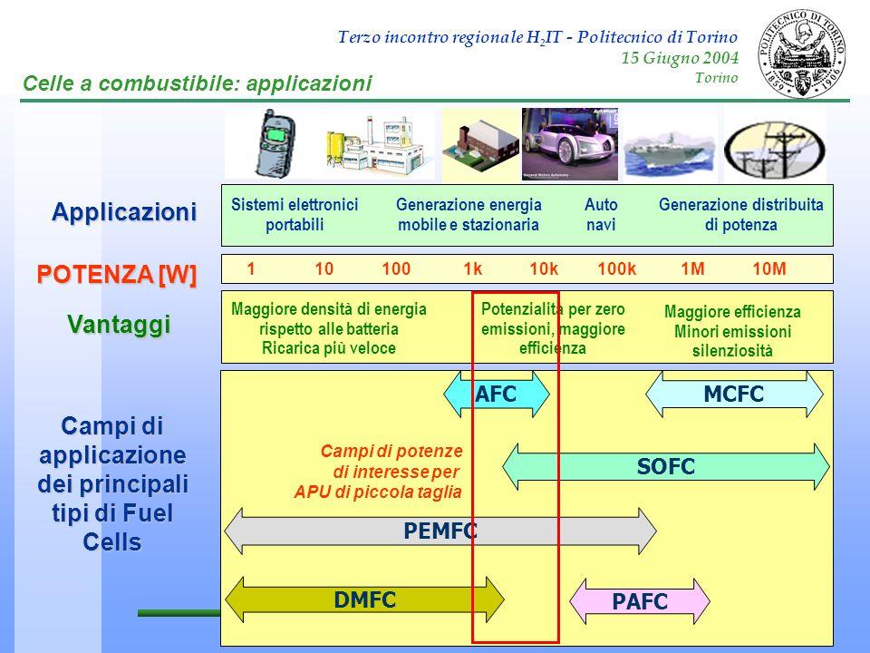 Terzo incontro regionale H 2 IT - Politecnico di Torino 15 Giugno 2004 Torino Celle a combustibile: applicazioni 1101001k10k100k1M10M POTENZA [W] Appl
