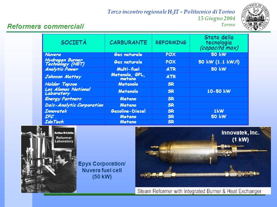 Terzo incontro regionale H 2 IT - Politecnico di Torino 15 Giugno 2004 Torino SOCIETÀCARBURANTE REFORMING Stato della tecnologia (capacità max) Nuvera
