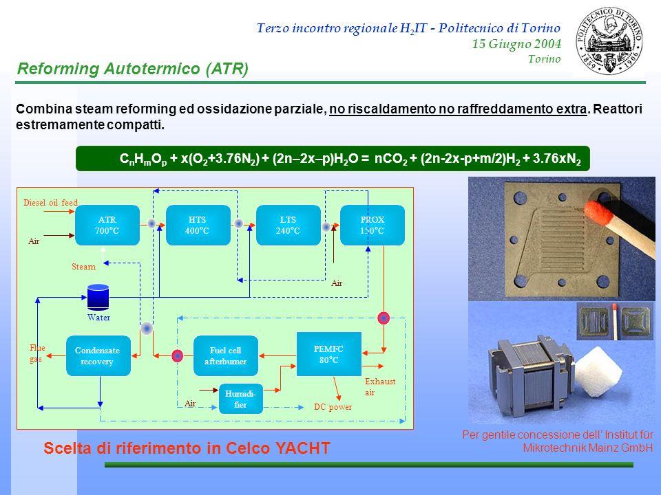 Terzo incontro regionale H 2 IT - Politecnico di Torino 15 Giugno 2004 Torino Reforming Autotermico (ATR) C n H m O p + x(O 2 +3.76N 2 ) + (2n–2x–p)H