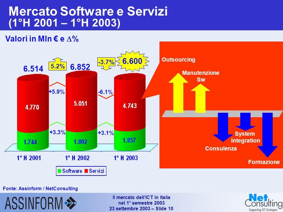 Il mercato dellICT in Italia nel 1° semestre 2003 23 settembre 2003 – Slide 10 +3.1% -6.1% 6.514 -3.7% 6.600 6.852 5.2% +3.3% +5.9% Mercato Software e Servizi (1°H 2001 – 1°H 2003) Fonte: Assinform / NetConsulting Valori in Mln e % Fonte: Assinform / NetConsulting Valori in Mln e % +3.1% -6.1% 6.514 -3.7% 6.600 6.852 5.2% +3.3% +5.9% Outsourcing Manutenzione Sw Consulenza System Integration Formazione