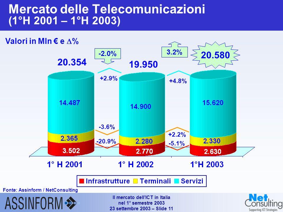 Il mercato dellICT in Italia nel 1° semestre 2003 23 settembre 2003 – Slide 11 Mercato delle Telecomunicazioni (1°H 2001 – 1°H 2003) Fonte: Assinform / NetConsulting Valori in Mln e % +2.2% +4.8% 19.950 3.2% 20.580 -5.1% 20.354 -2.0% -3.6% +2.9% -20.9%