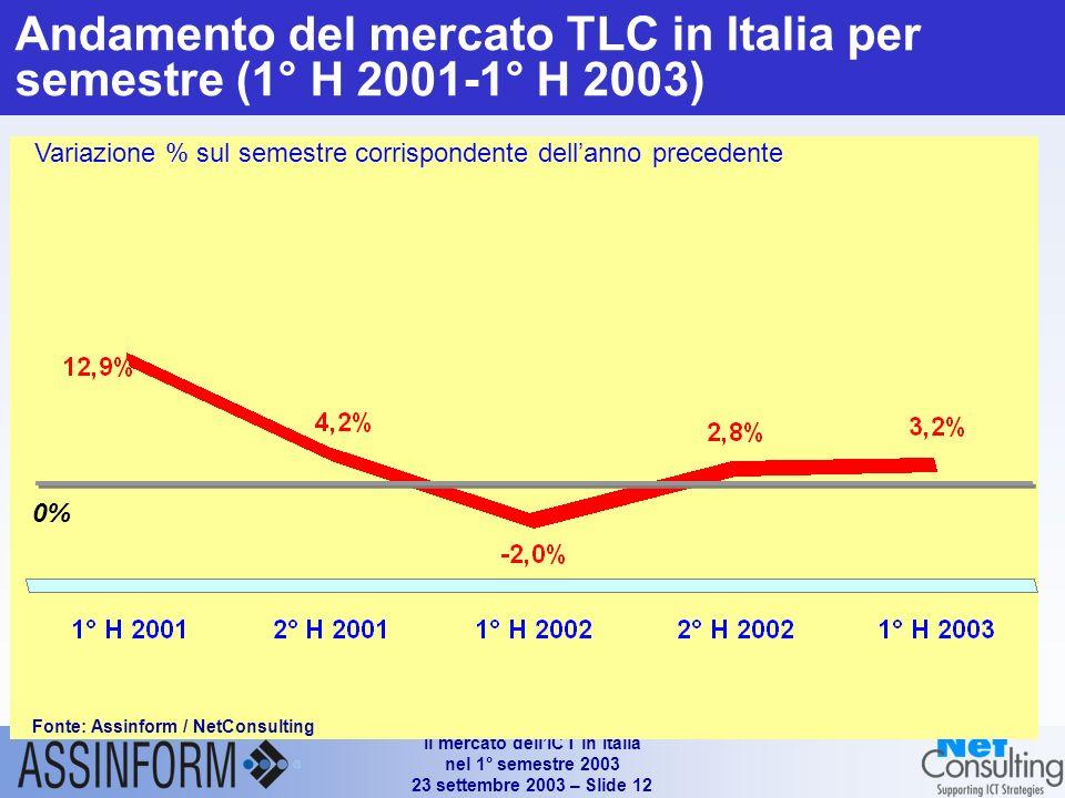 Il mercato dellICT in Italia nel 1° semestre 2003 23 settembre 2003 – Slide 12 Andamento del mercato TLC in Italia per semestre (1° H 2001-1° H 2003) Variazione % sul semestre corrispondente dellanno precedente 0% Fonte: Assinform / NetConsulting