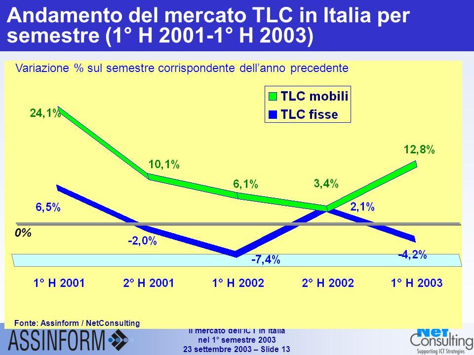 Il mercato dellICT in Italia nel 1° semestre 2003 23 settembre 2003 – Slide 13 Andamento del mercato TLC in Italia per semestre (1° H 2001-1° H 2003) Variazione % sul semestre corrispondente dellanno precedente 0% Fonte: Assinform / NetConsulting