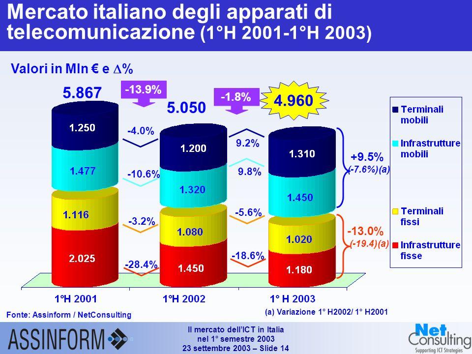 Il mercato dellICT in Italia nel 1° semestre 2003 23 settembre 2003 – Slide 14 Mercato italiano degli apparati di telecomunicazione (1°H 2001-1°H 2003) Fonte: Assinform / NetConsulting Valori in Mln e % 4.960 -1.8% 5.050 9.2% 9.8% -18.6% -5.6% +9.5% (-7.6%)(a) -13.0% (-19.4)(a) -13.9% 5.867 -4.0% -10.6% -28.4% -3.2% (a) Variazione 1° H2002/ 1° H2001