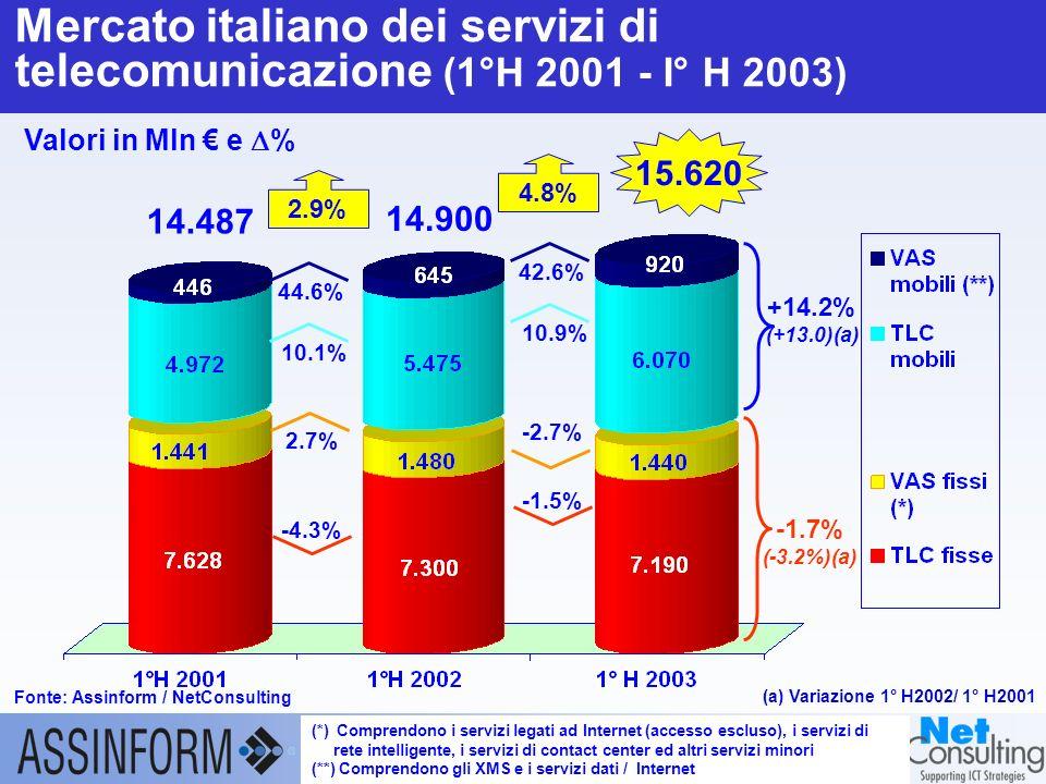 Il mercato dellICT in Italia nel 1° semestre 2003 23 settembre 2003 – Slide 15 Mercato italiano dei servizi di telecomunicazione (1°H 2001 - I° H 2003) Fonte: Assinform / NetConsulting (*) Comprendono i servizi legati ad Internet (accesso escluso), i servizi di rete intelligente, i servizi di contact center ed altri servizi minori (**) Comprendono gli XMS e i servizi dati / Internet Valori in Mln e % 15.620 4.8% 14.487 42.6% 10.9% -1.5% -2.7% +14.2% (+13.0)(a) -1.7% (-3.2%)(a) 2.9% 44.6% 10.1% -4.3% 2.7% 14.900 (a) Variazione 1° H2002/ 1° H2001